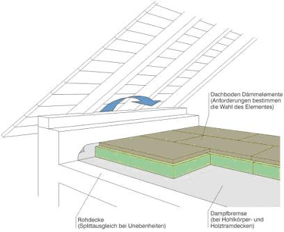 dachbodend mmung busch ltd w rmed mmtechnik. Black Bedroom Furniture Sets. Home Design Ideas
